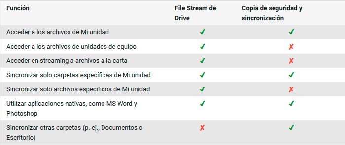 Diferencias entre Google Backup and Sync y Drive File Stream
